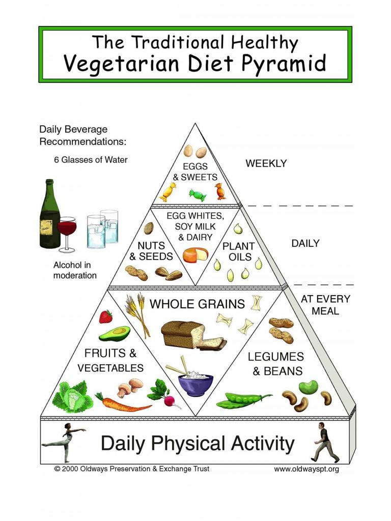 vegetarian-food-pyramid